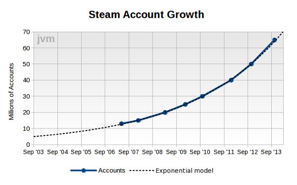 Počet účtov na Steame sa zdvojnásobuje každé tri roky.